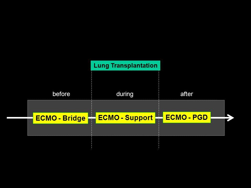 ECMO - Bridge ECMO - Support ECMO - PGD