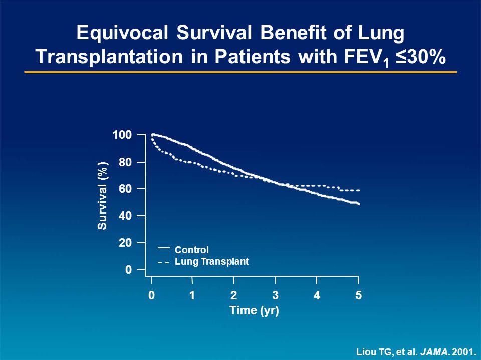 Equivocal Survival Benefit of Lung Transplantation in Patients with FEV 1 ≤30% Liou TG, et al.
