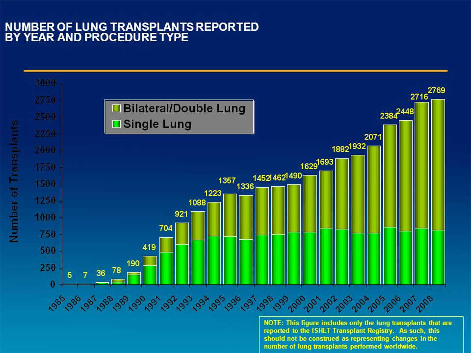 NUMBER OF LUNG TRANSPLANTS REPORTED BY YEAR AND PROCEDURE TYPE NOTE: This figure includes only the lung transplants that are reported to the ISHLT Transplant Registry.