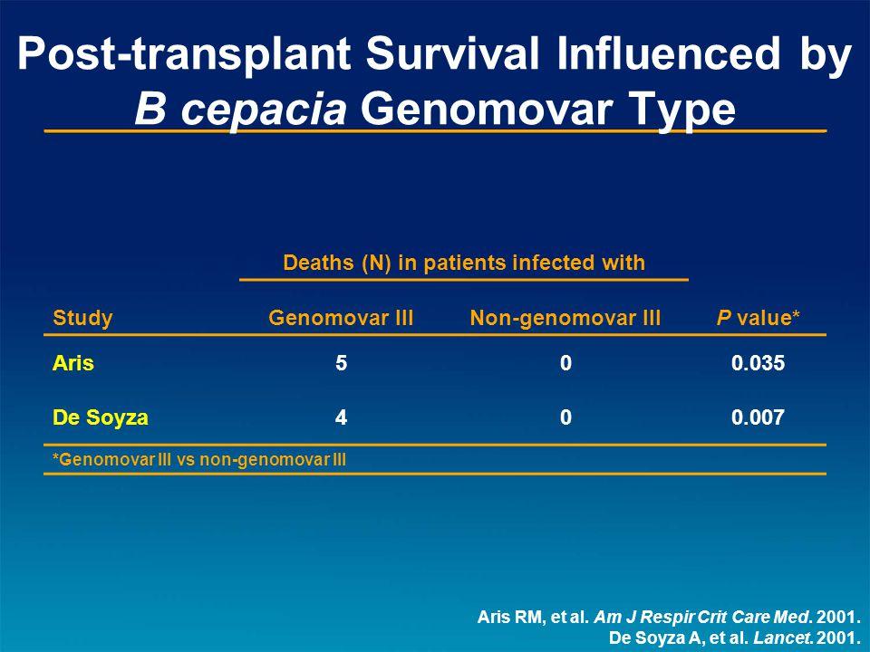 Post-transplant Survival Influenced by B cepacia Genomovar Type Aris RM, et al.