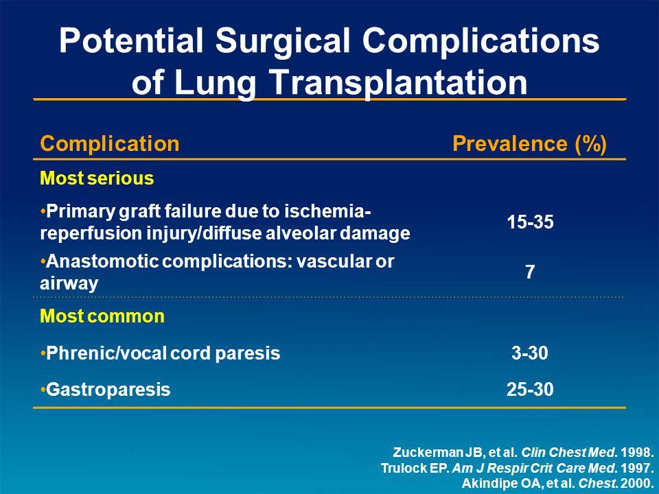 Potential Surgical Complications of Lung Transplantation Zuckerman JB, et al.