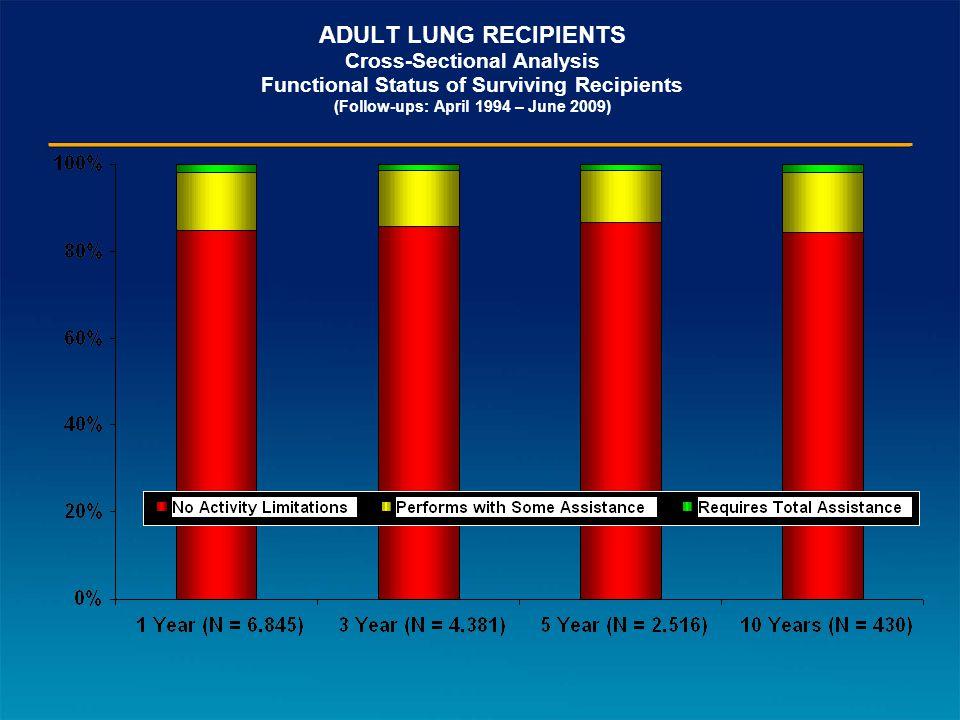 ADULT LUNG RECIPIENTS Cross-Sectional Analysis Functional Status of Surviving Recipients (Follow-ups: April 1994 – June 2009)