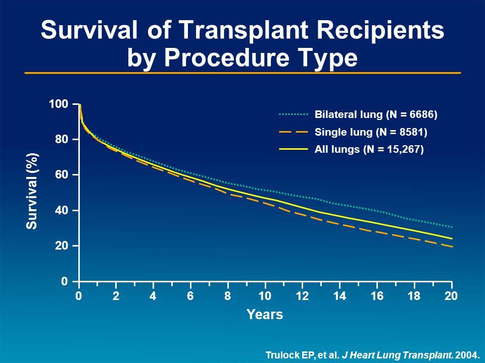 Survival of Transplant Recipients by Procedure Type Trulock EP, et al.