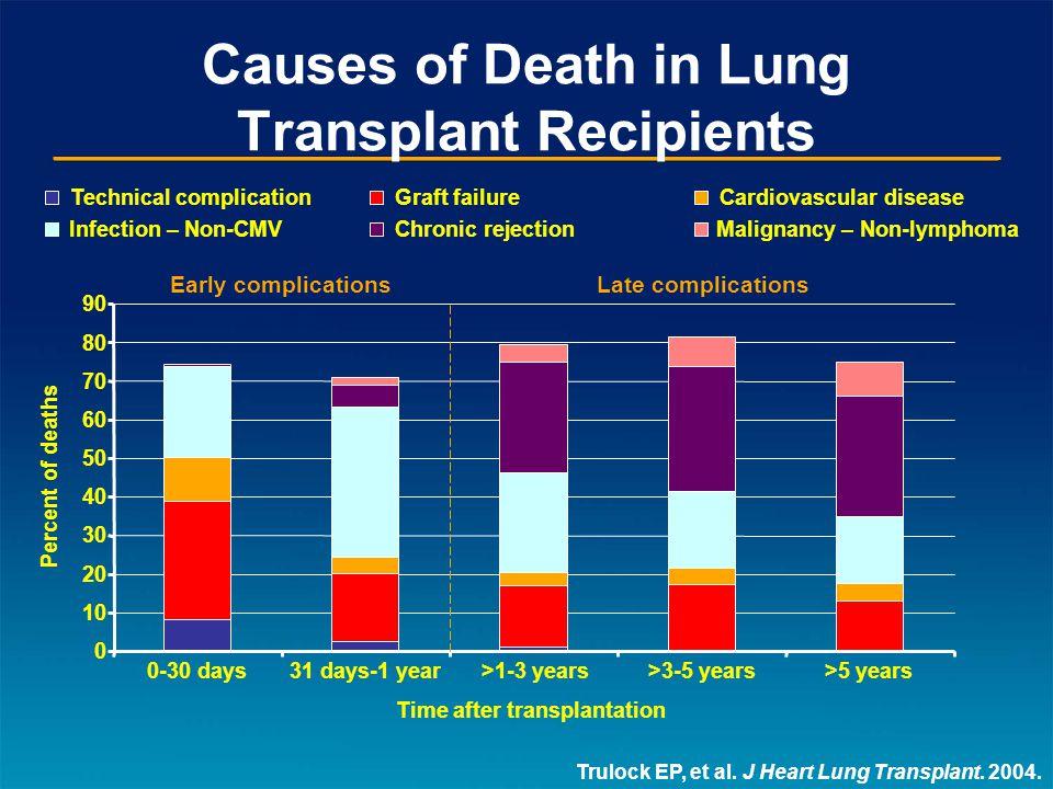 Causes of Death in Lung Transplant Recipients Trulock EP, et al.