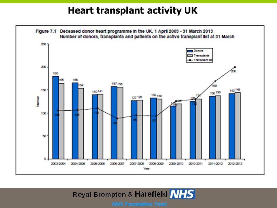 Heart transplant activity UK