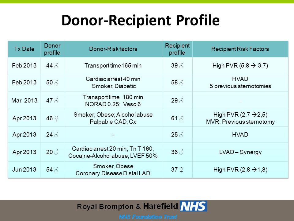 Donor-Recipient Profile