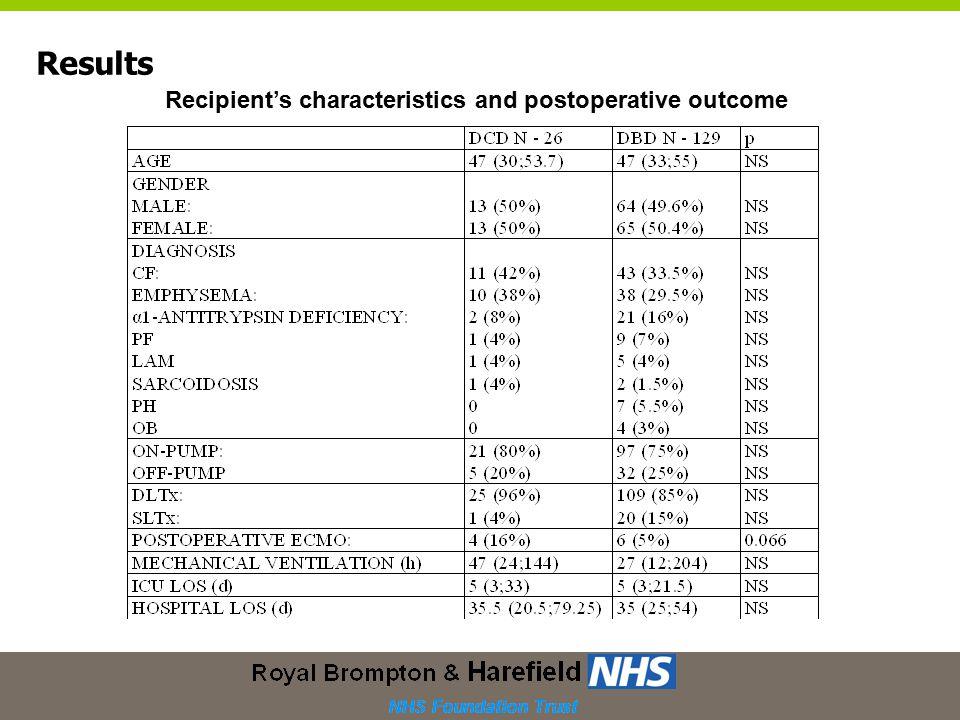 Results Recipient's characteristics and postoperative outcome