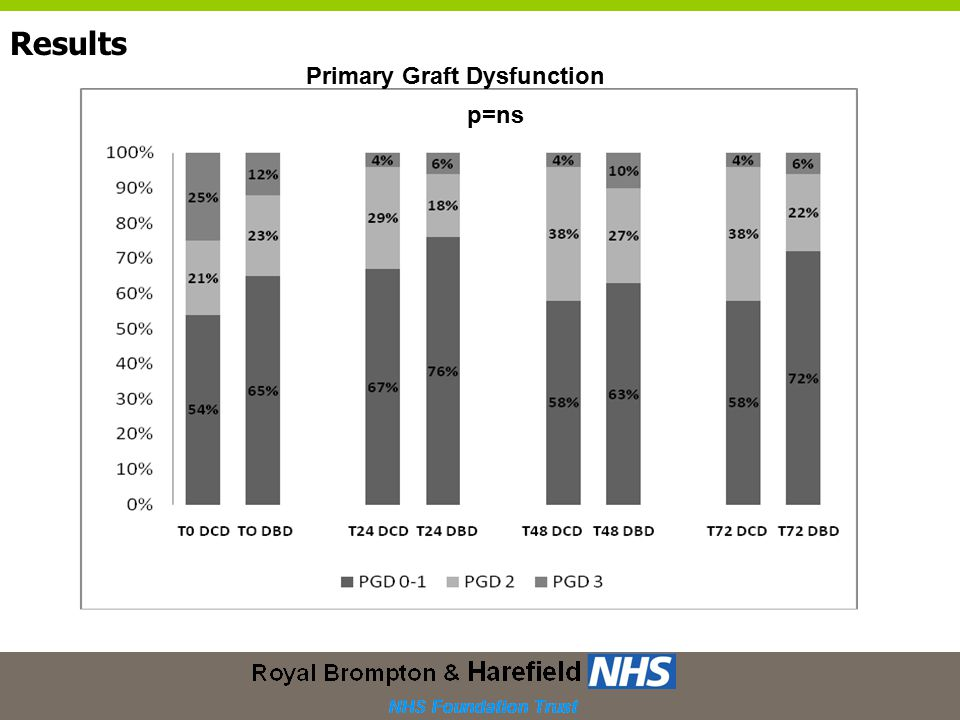Results p=ns Primary Graft Dysfunction