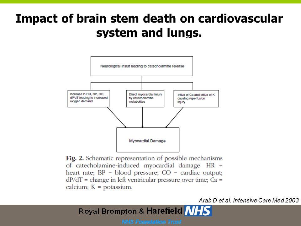 Arab D et al. Intensive Care Med 2003