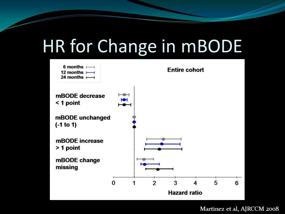 Martinez et al, AJRCCM 2008 P<0.01 HR for Change in mBODE