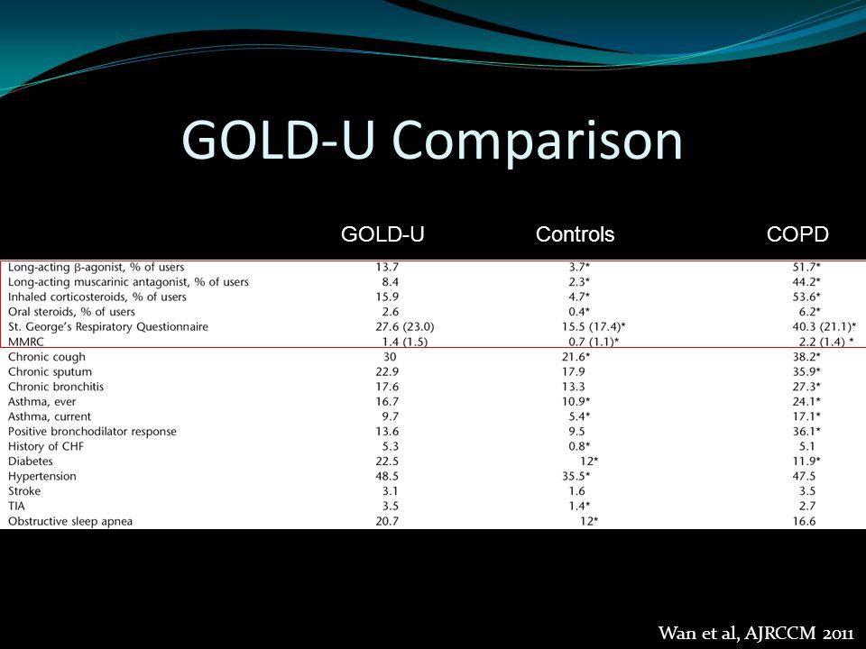 GOLD-U Comparison GOLD-UControlsCOPD Wan et al, AJRCCM 2011