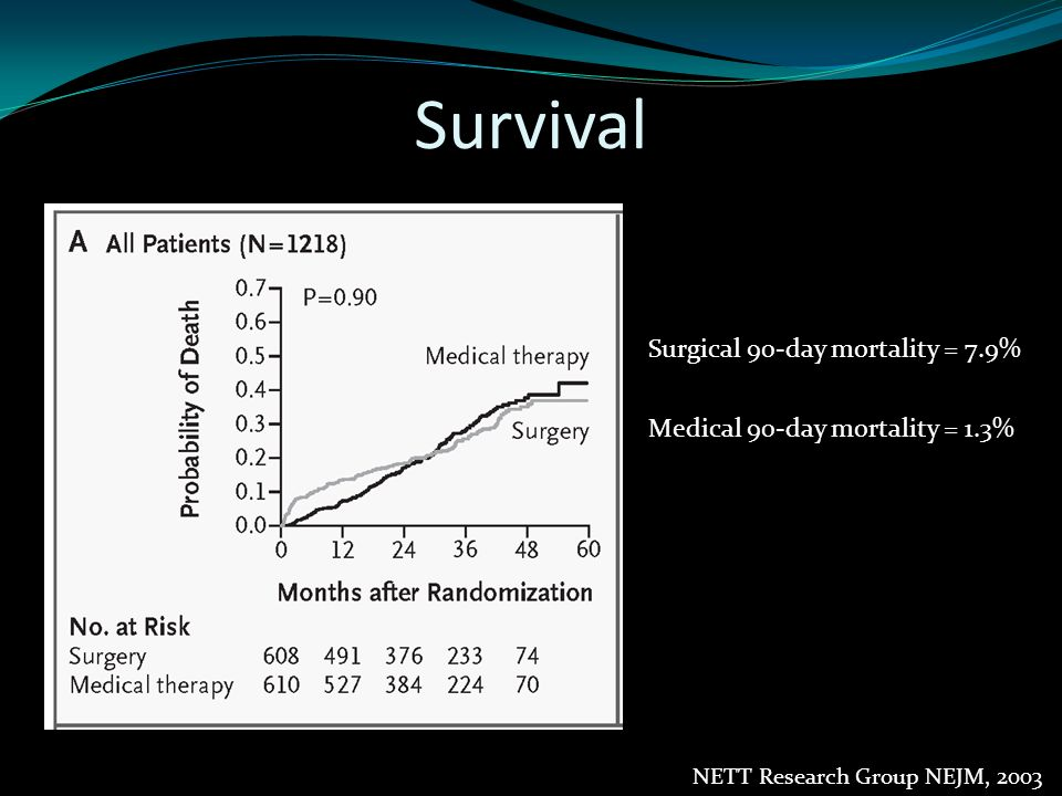 Nature of Small Airway Obstruction in COPD 159 patients across all GOLD stages 59 GOLD III/IV patients from NETT 100 GOLD 0–III patients Measure small airway (<2mm) luminal content and the amount of inflammation in airway Correlated luminal occlusion and airway edema with FEV1 Hogg et al, NEJM 2004