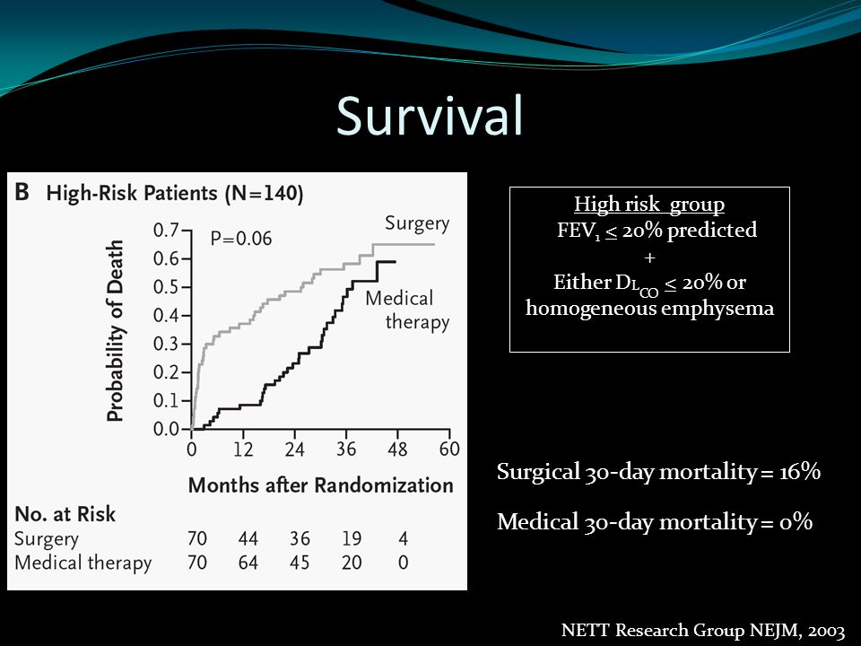 Survival excluding high risk Surgical 30-day mortality = 2.2% Medical 30-day mortality = 0.2% NETT Research Group NEJM, 2003
