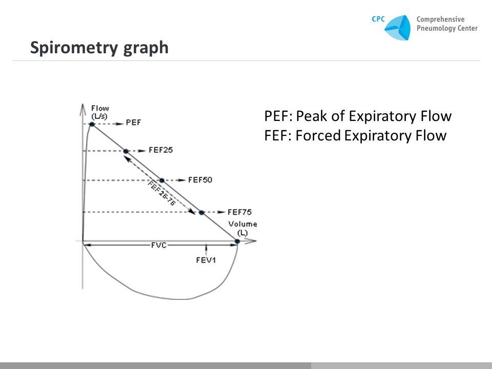 Spirometry graph PEF: Peak of Expiratory Flow FEF: Forced Expiratory Flow