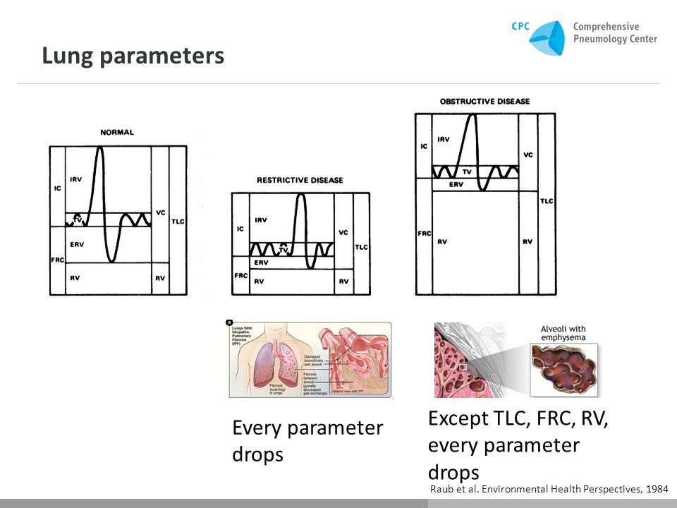 Except TLC, FRC, RV, every parameter drops Raub et al.