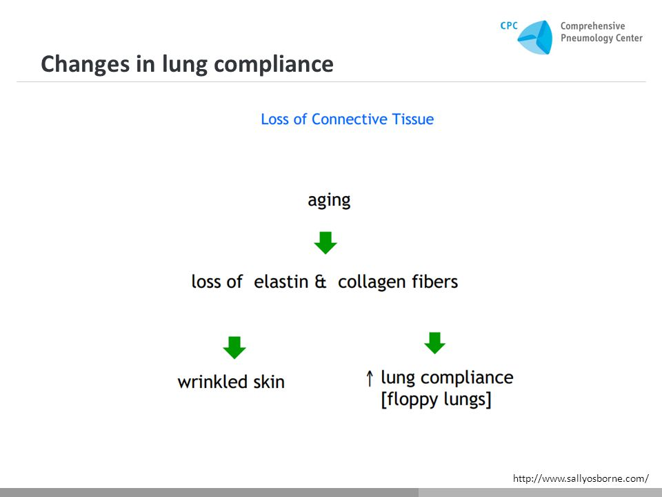 Changes in lung compliance http://www.sallyosborne.com/