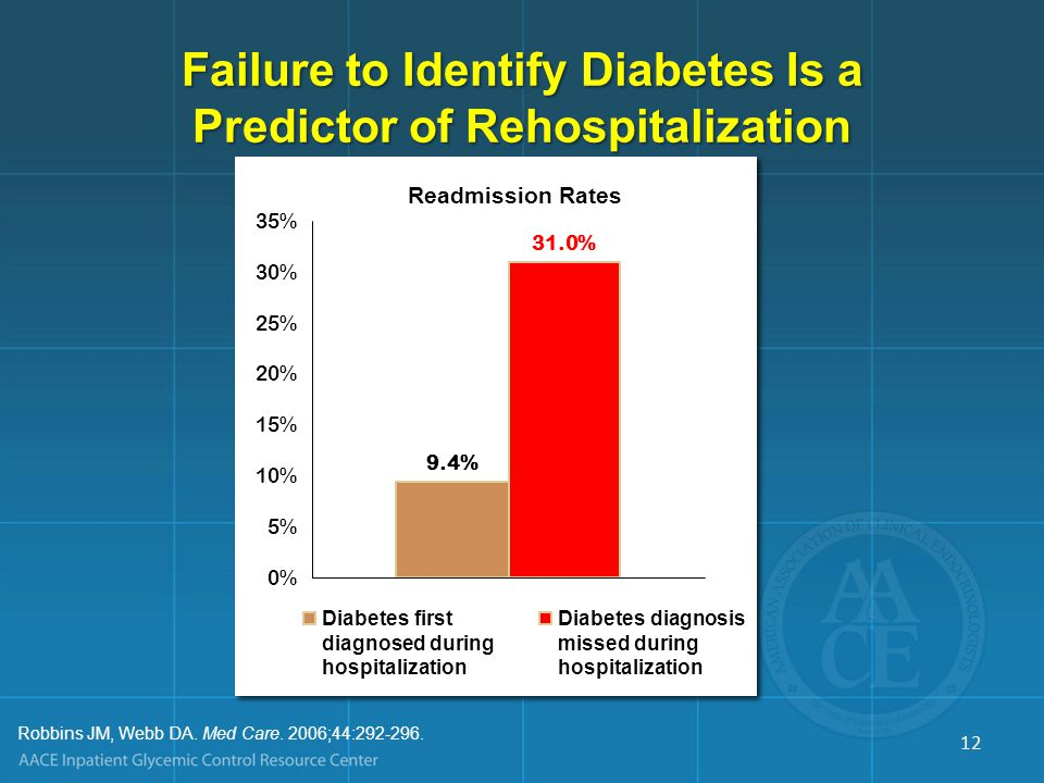 Readmission Rates Higher for Patients With Diabetes Among 48,612 patients with congestive heart failure from 259 hospitals, 42% had diabetesAmong 48,612 patients with congestive heart failure from 259 hospitals, 42% had diabetes All-cause rehospitalization was significantly greater for patients with diabetes than for patients without diabetes (31.5% vs 28.2%; P=0.006)All-cause rehospitalization was significantly greater for patients with diabetes than for patients without diabetes (31.5% vs 28.2%; P=0.006) Greenberg BH, et al.