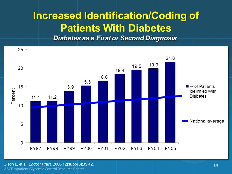 OPPORTUNITY Identify Patients With Undiagnosed Diabetes 13