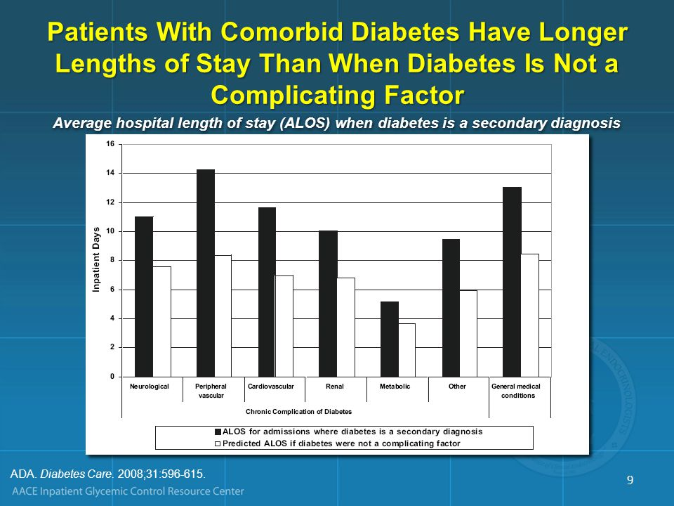 Level of Glycemia Impacts Length of Stay (LOS) Brody School of Medicine, East Carolina University: 1574 CABG patients Each 50 mg/dL increase in perioperative BG level*Each 50 mg/dL increase in perioperative BG level* –Added 0.76 days to LOS –Increased hospital cost by $2824 Portland Diabetic Project: 5510 CABG patients, 1987-2005 Each 50 mg/dL increase in 3-BG** level added 1 day to LOS Each 50 mg/dL increase in 3-BG** level added 1 day to LOS Treatment-induced LOS savings: 1.8 days/patient Treatment-induced LOS savings: 1.8 days/patient – Actual non-OR charge for 1 CABG LOS day = $1150 – Savings from use of intensive insulin protocol, 1.8 x 1150 = $2081 Estrada et al.