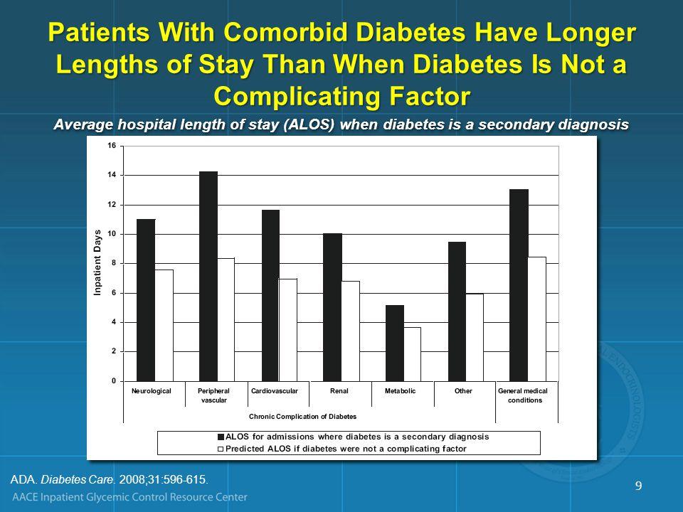 Readmission Trends: Patients With Diabetes as a Secondary Diagnosis Olson L, et al.