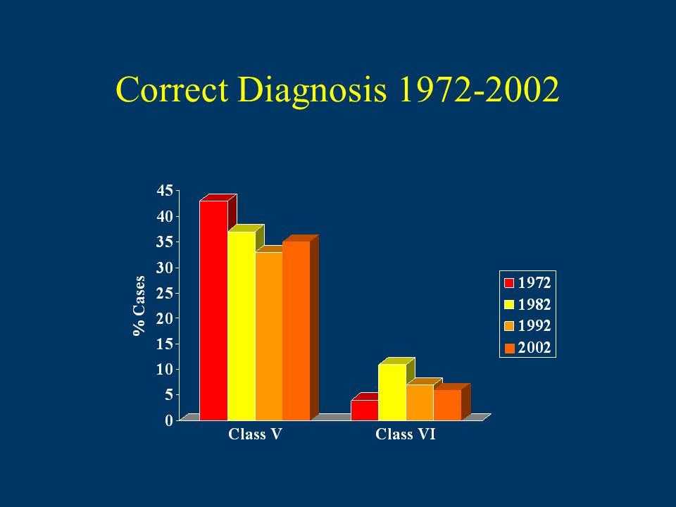 Correct Diagnosis 1972-2002