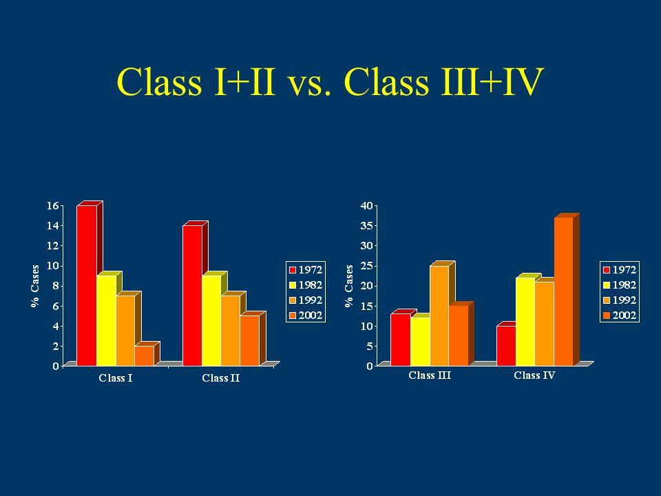 Class I+II vs. Class III+IV