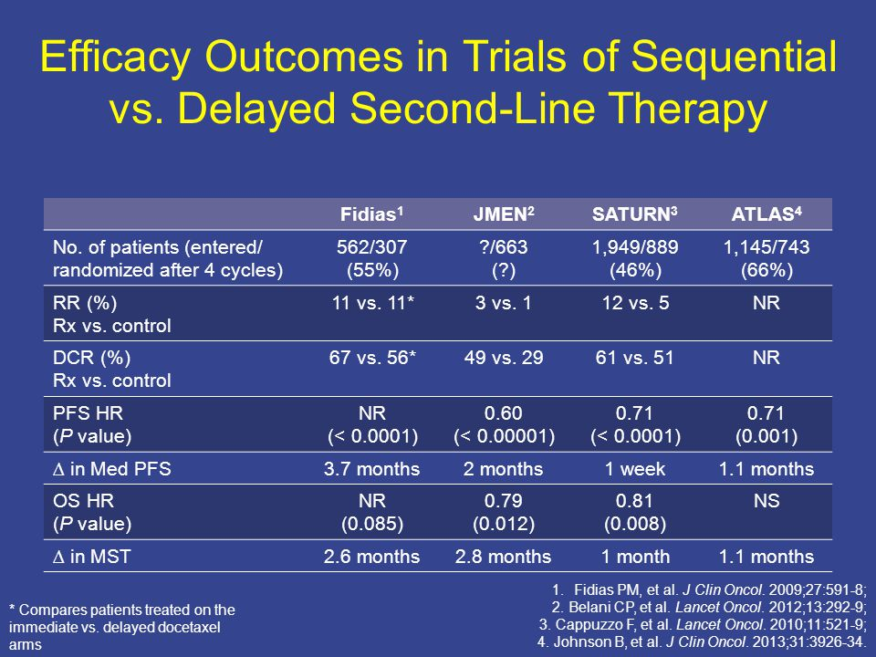Efficacy Outcomes in Trials of Sequential vs.