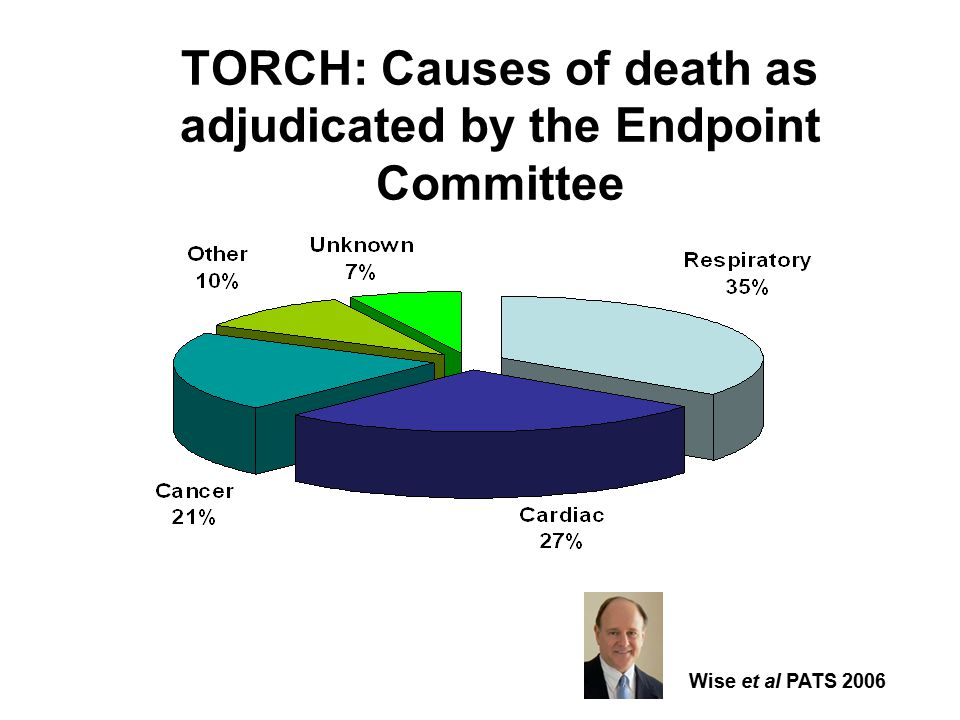 TORCH: Causes of death as adjudicated by the Endpoint Committee Wise et al PATS 2006
