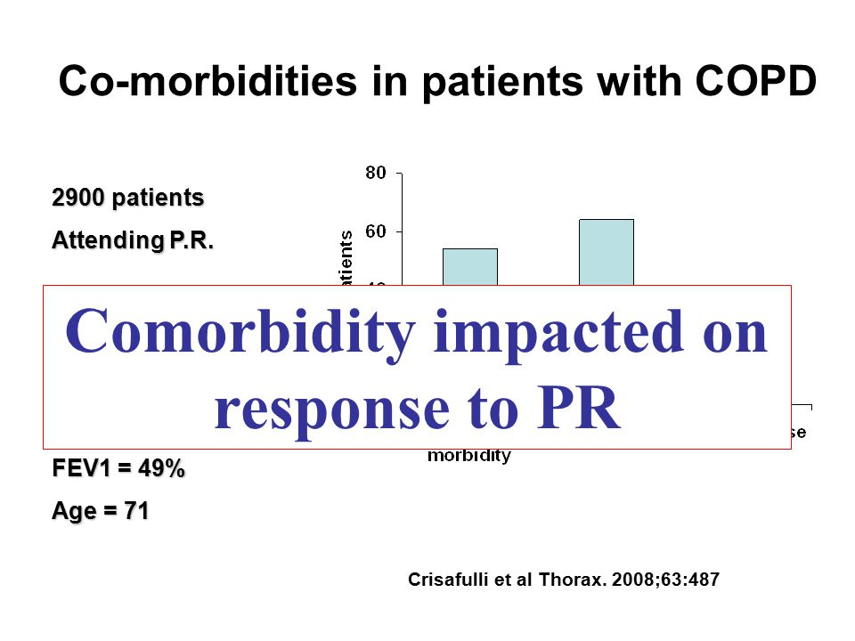 Co-morbidities in patients with COPD Crisafulli et al Thorax. 2008;63:487 2900 patients Attending P.R. Aim: Effect of co- morbidities on response to P