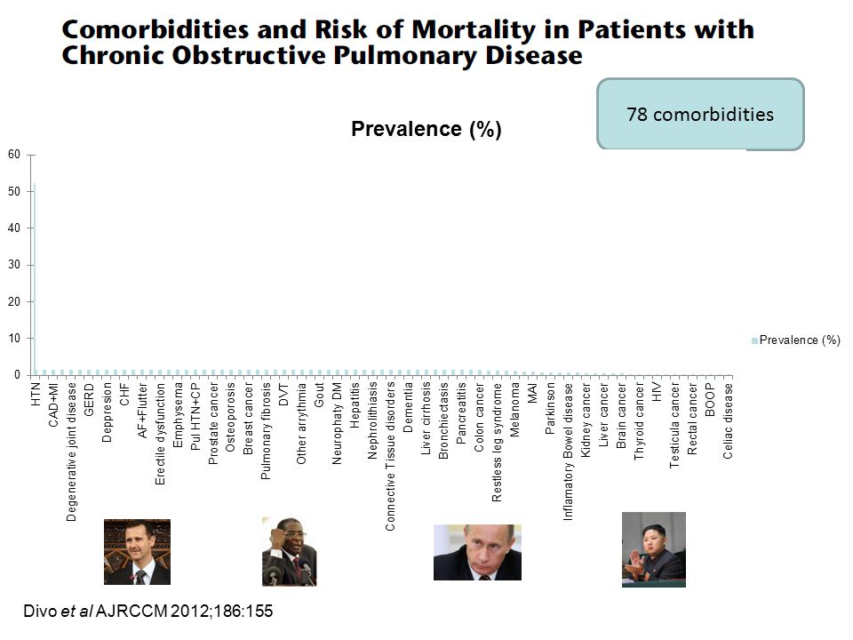 78 comorbidities Divo et al AJRCCM 2012;186:155