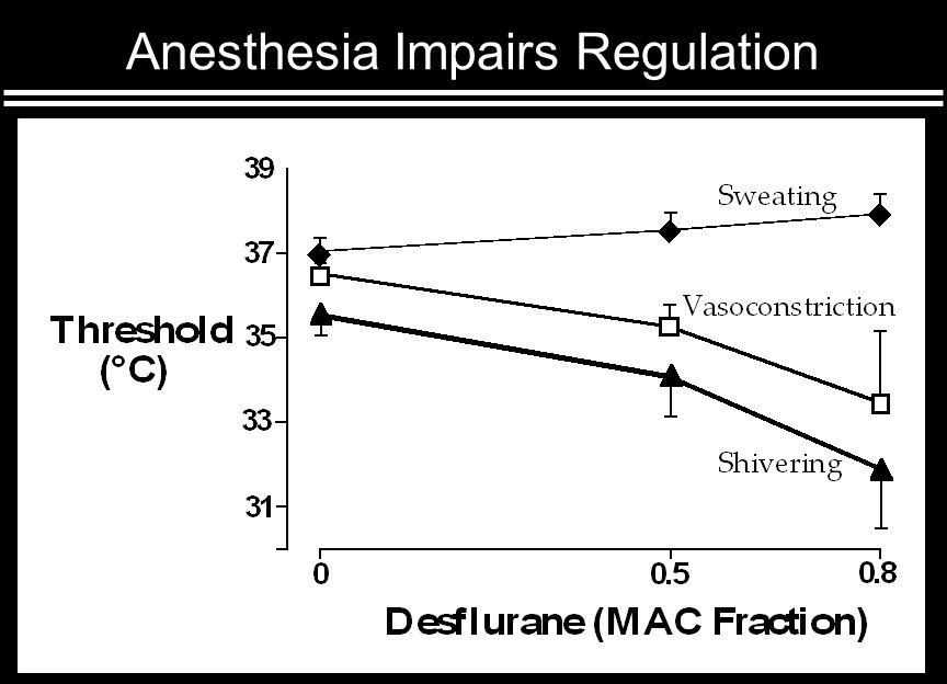 Anesthesia Impairs Regulation