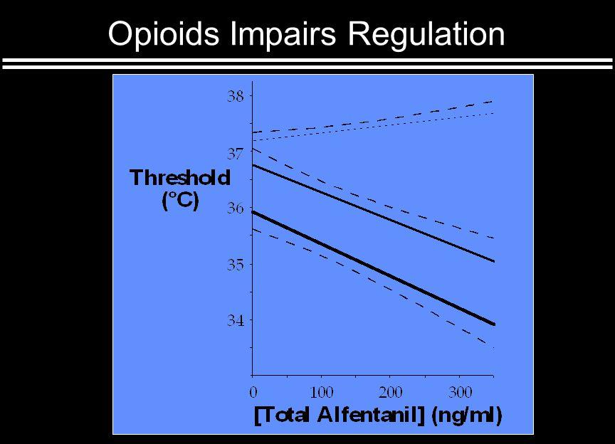 Opioids Impairs Regulation