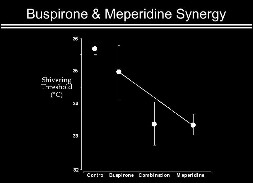 Buspirone & Meperidine Synergy