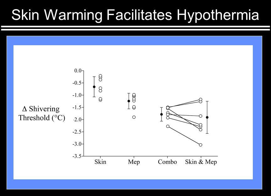 Skin Warming Facilitates Hypothermia