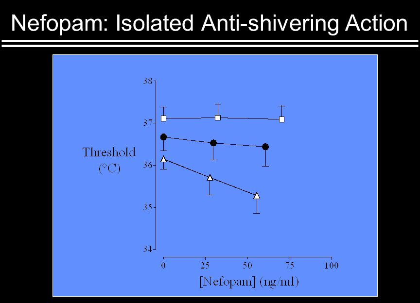 Nefopam: Isolated Anti-shivering Action