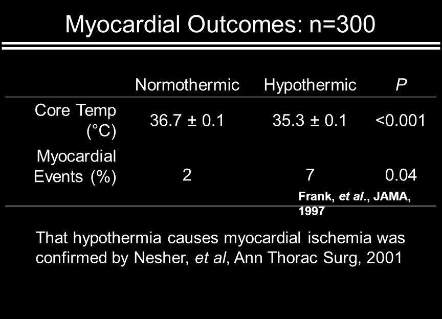 Frank, et al., JAMA, 1997 Myocardial Outcomes: n=300 NormothermicHypothermicP Core Temp (°C) 36.7 ± 0.135.3 ± 0.1<0.001 Myocardial Events (%) 270.04 That hypothermia causes myocardial ischemia was confirmed by Nesher, et al, Ann Thorac Surg, 2001