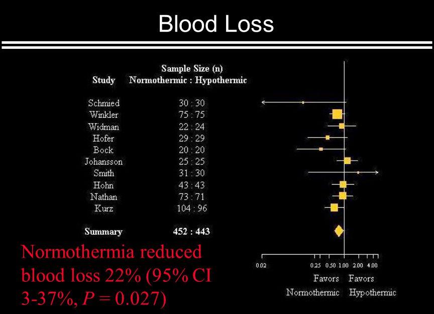 Transfusion Requirement 22% less blood loss (95% CI 3-37%, P = 0.03)
