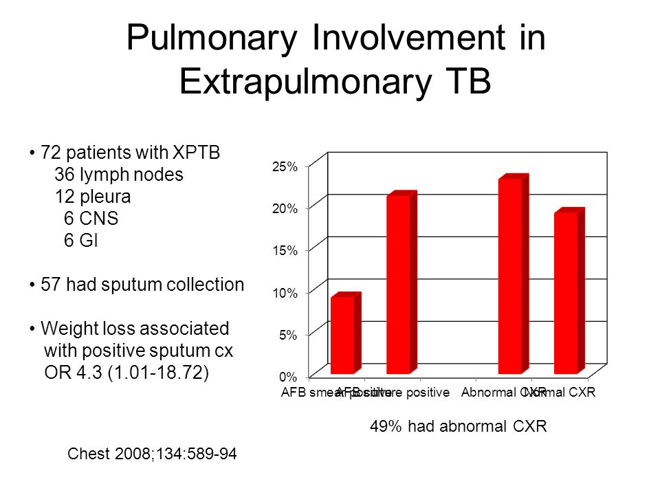Pulmonary Involvement in Extrapulmonary TB 72 patients with XPTB 36 lymph nodes 12 pleura 6 CNS 6 GI 57 had sputum collection Weight loss associated with positive sputum cx OR 4.3 (1.01-18.72) Chest 2008;134:589-94 49% had abnormal CXR