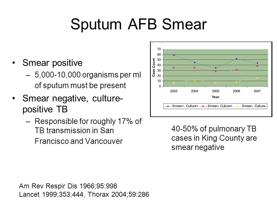 Sputum AFB Smear Smear positive –5,000-10,000 organisms per ml of sputum must be present Smear negative, culture- positive TB –Responsible for roughly 17% of TB transmission in San Francisco and Vancouver Am Rev Respir Dis 1966;95:998 Lancet 1999;353;444, Thorax 2004;59:286 40-50% of pulmonary TB cases in King County are smear negative