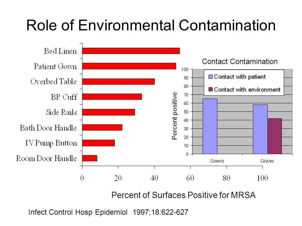 Percent of Surfaces Positive for MRSA Infect Control Hosp Epidemiol 1997;18:622-627 Role of Environmental Contamination Contact Contamination Percent positive