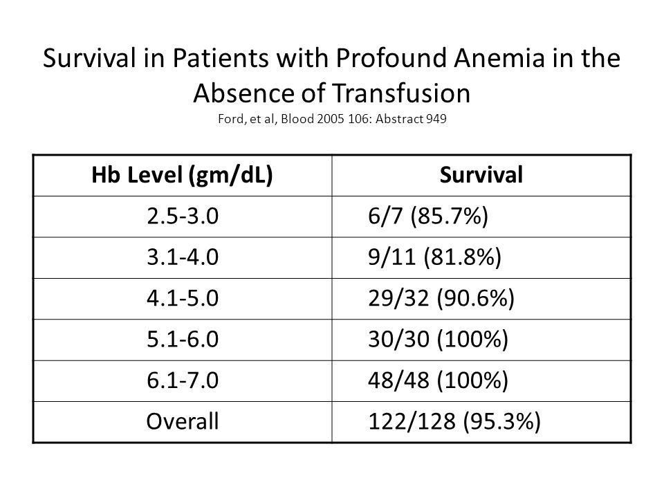 Survival in Patients with Profound Anemia in the Absence of Transfusion Ford, et al, Blood 2005 106: Abstract 949 Hb Level (gm/dL)Survival 2.5-3.0 6/7