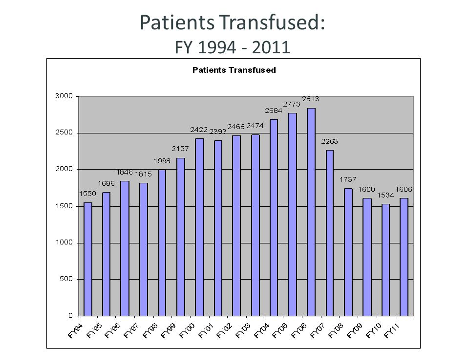 Observed Variation in Hospital-Specific Transfusion Rates for Primary Isolated CABG Surgery With Cardiopulmonary Bypass During 2008 (N = 798 Sites)‏ Bennett-Guerrero, E.