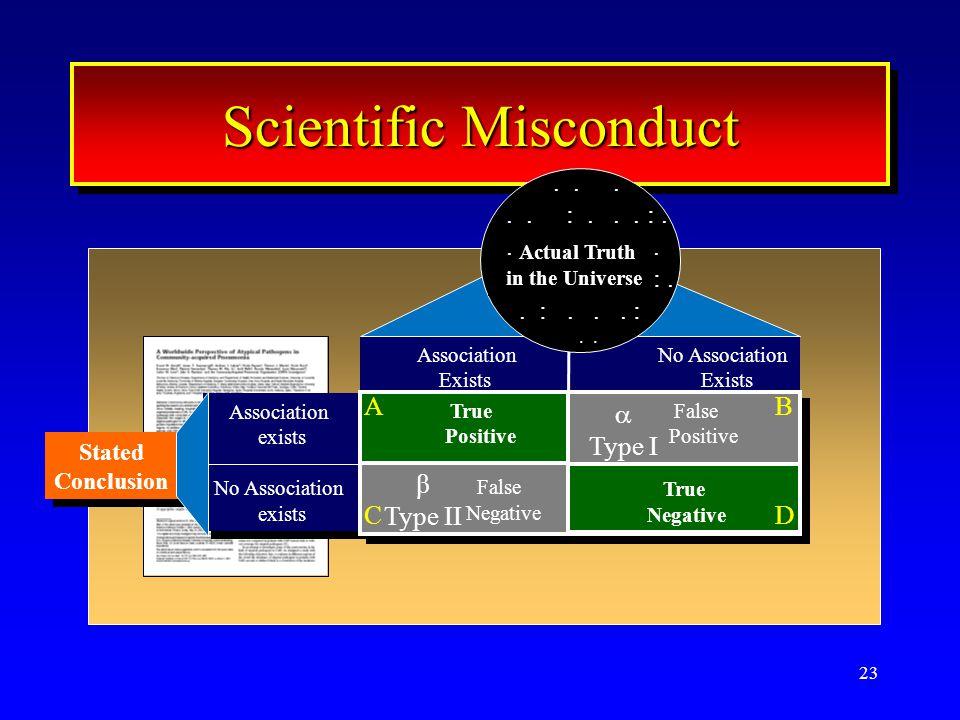 23 Scientific Misconduct Association exists No Association exists Association exists No Association exists AssociationNo Association Exists Exists Tru