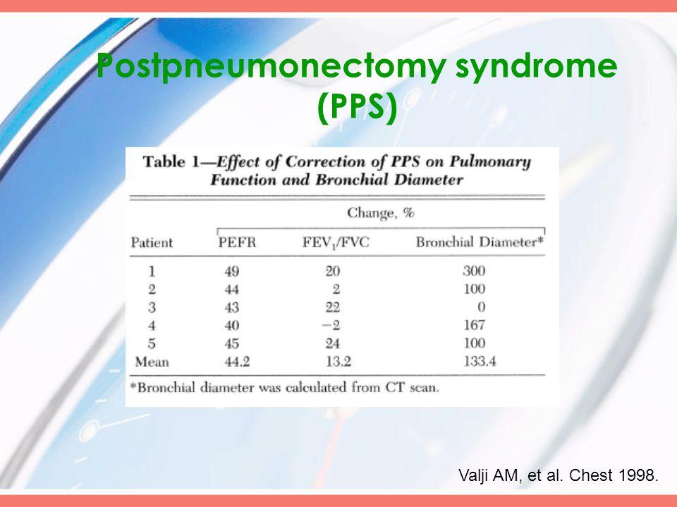 Postpneumonectomy syndrome (PPS) Valji AM, et al. Chest 1998.