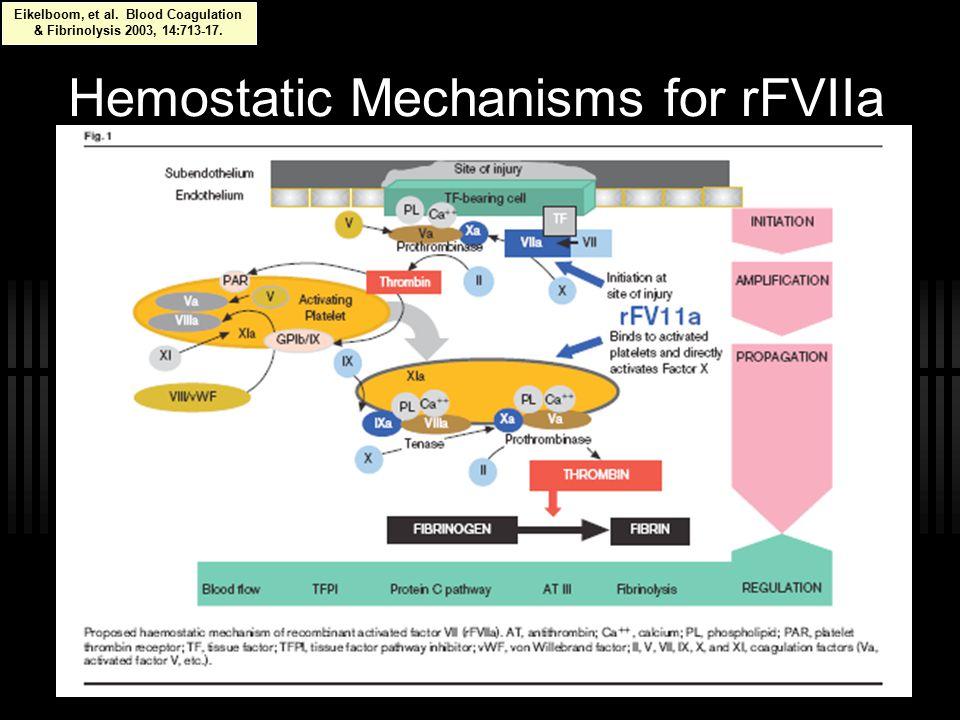 Hemostatic Mechanisms for rFVIIa Eikelboom, et al.