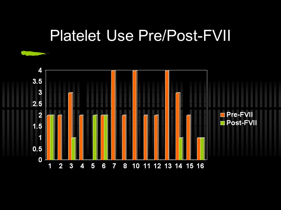 Platelet Use Pre/Post-FVII