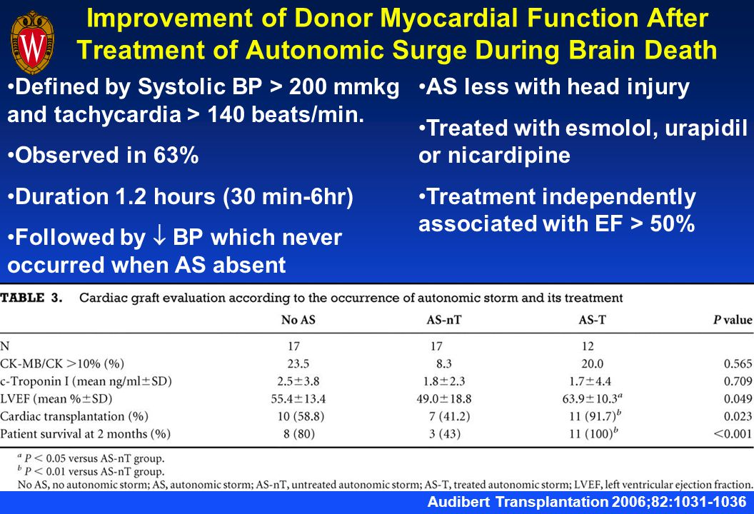 Improvement of Donor Myocardial Function After Treatment of Autonomic Surge During Brain Death Audibert Transplantation 2006;82:1031-1036 Defined by Systolic BP > 200 mmkg and tachycardia > 140 beats/min.
