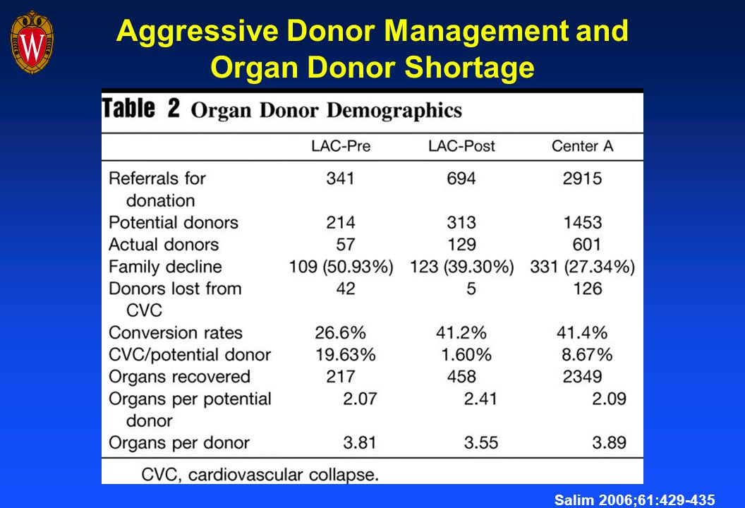 Aggressive Donor Management and Organ Donor Shortage Salim 2006;61:429-435