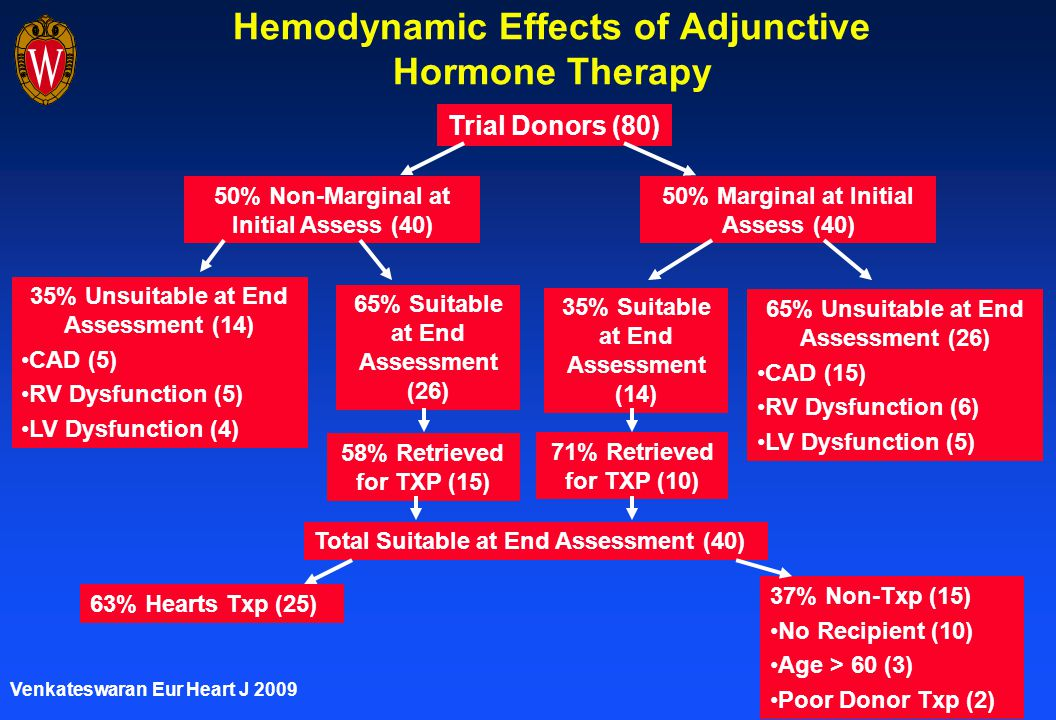 Hemodynamic Effects of Adjunctive Hormone Therapy Trial Donors (80) 50% Non-Marginal at Initial Assess (40) 50% Marginal at Initial Assess (40) 35% Unsuitable at End Assessment (14) CAD (5) RV Dysfunction (5) LV Dysfunction (4) 65% Unsuitable at End Assessment (26) CAD (15) RV Dysfunction (6) LV Dysfunction (5) 65% Suitable at End Assessment (26) 35% Suitable at End Assessment (14) 58% Retrieved for TXP (15) 71% Retrieved for TXP (10) Total Suitable at End Assessment (40) 63% Hearts Txp (25) 37% Non-Txp (15) No Recipient (10) Age > 60 (3) Poor Donor Txp (2) Venkateswaran Eur Heart J 2009