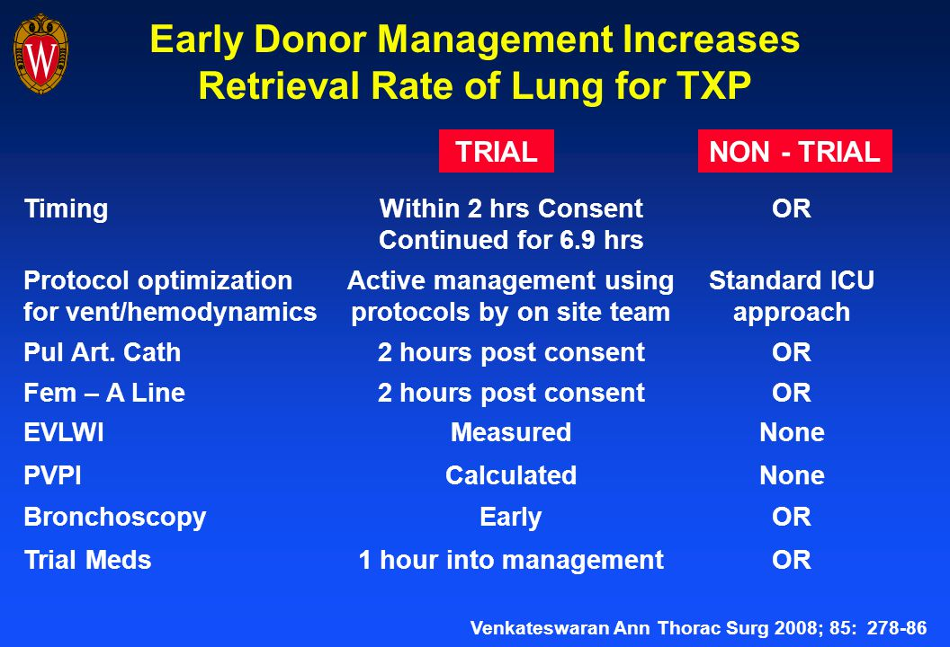 Early Donor Management Increases Retrieval Rate of Lung for TXP TimingWithin 2 hrs Consent Continued for 6.9 hrs OR Protocol optimization for vent/hemodynamics Active management using protocols by on site team Standard ICU approach Pul Art.